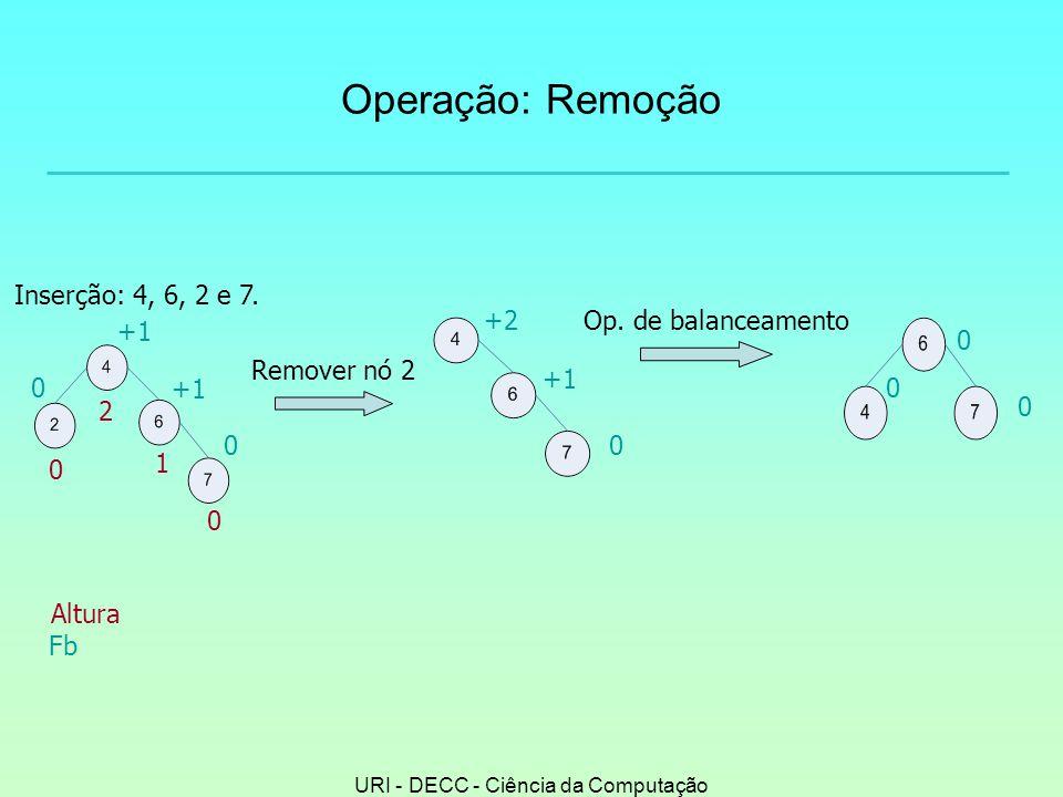 URI - DECC - Ciência da Computação Operação: Remoção +2 0 +1 Remover nó 2 0 0 0 Op.