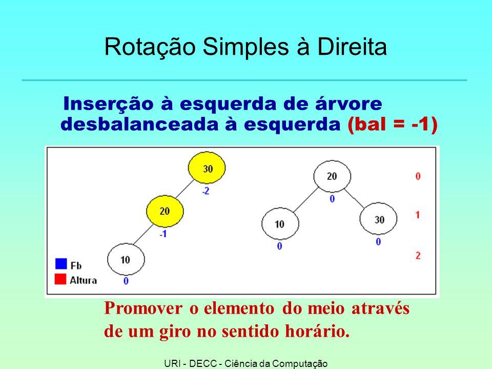 URI - DECC - Ciência da Computação Rotação Simples à Direita Inserção à esquerda de árvore desbalanceada à esquerda (bal = -1) Promover o elemento do meio através de um giro no sentido horário.