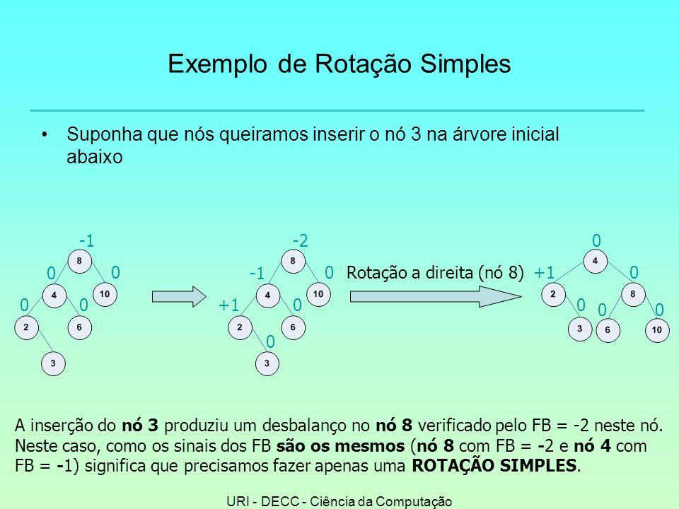 URI - DECC - Ciência da Computação Exemplo de Rotação Simples •Suponha que nós queiramos inserir o nó 3 na árvore inicial abaixo 0 0 00 0 +10 -2 0 Rotação a direita (nó 8) 0 0 00 +10 A inserção do nó 3 produziu um desbalanço no nó 8 verificado pelo FB = -2 neste nó.