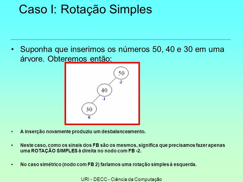 URI - DECC - Ciência da Computação Caso I: Rotação Simples •Suponha que inserimos os números 50, 40 e 30 em uma árvore.