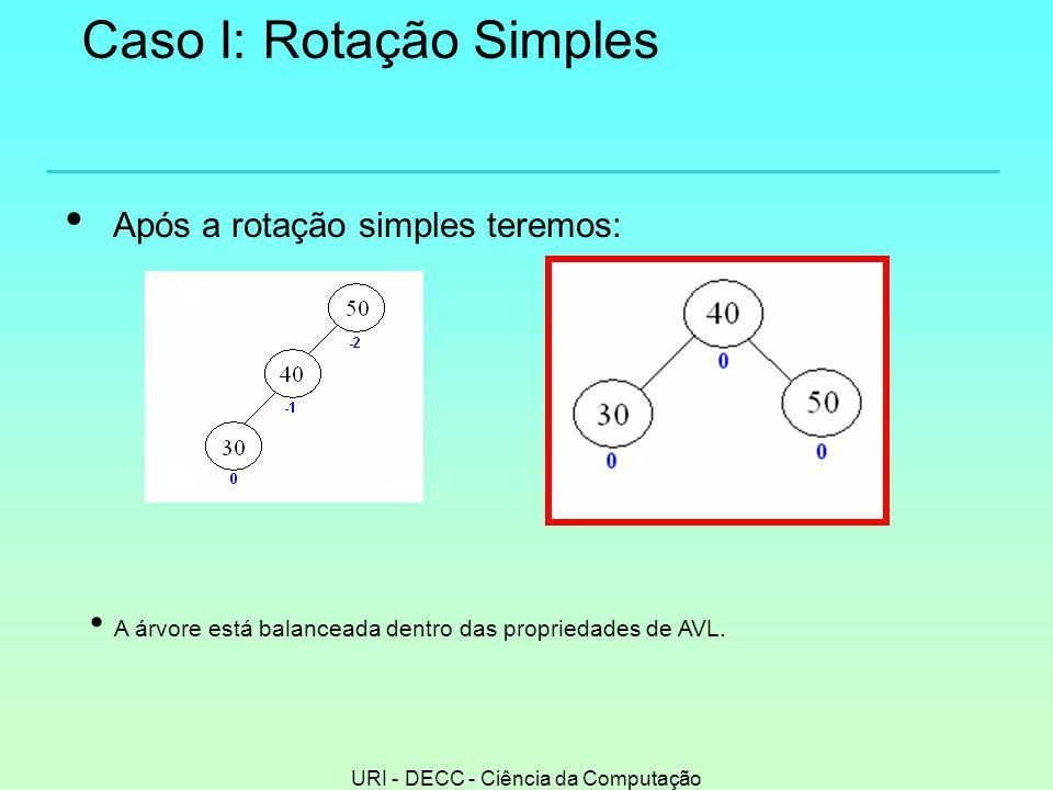 URI - DECC - Ciência da Computação Caso I: Rotação Simples • Após a rotação simples teremos: • A árvore está balanceada dentro das propriedades de AVL.