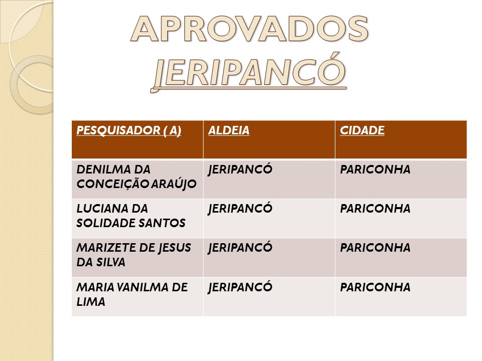PESQUISADOR ( A)ALDEIACIDADE DENILMA DA CONCEIÇÃO ARAÚJO JERIPANCÓPARICONHA LUCIANA DA SOLIDADE SANTOS JERIPANCÓPARICONHA MARIZETE DE JESUS DA SILVA J