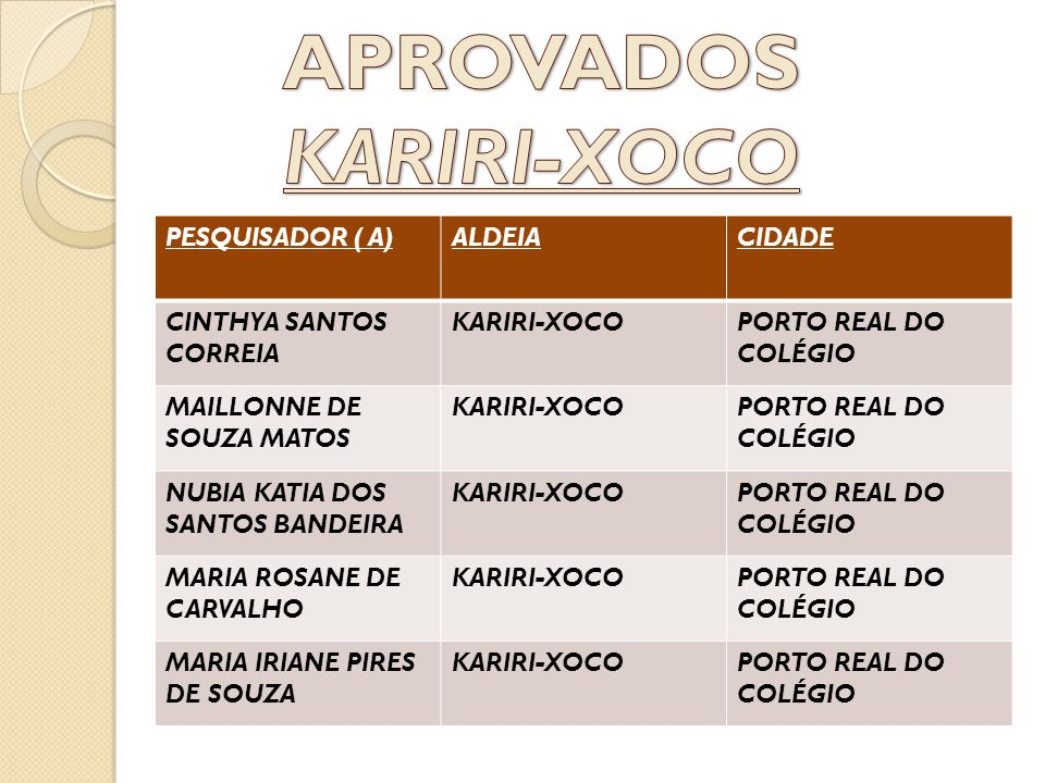 PESQUISADOR ( A)ALDEIACIDADE CINTHYA SANTOS CORREIA KARIRI-XOCOPORTO REAL DO COLÉGIO MAILLONNE DE SOUZA MATOS KARIRI-XOCOPORTO REAL DO COLÉGIO NUBIA K