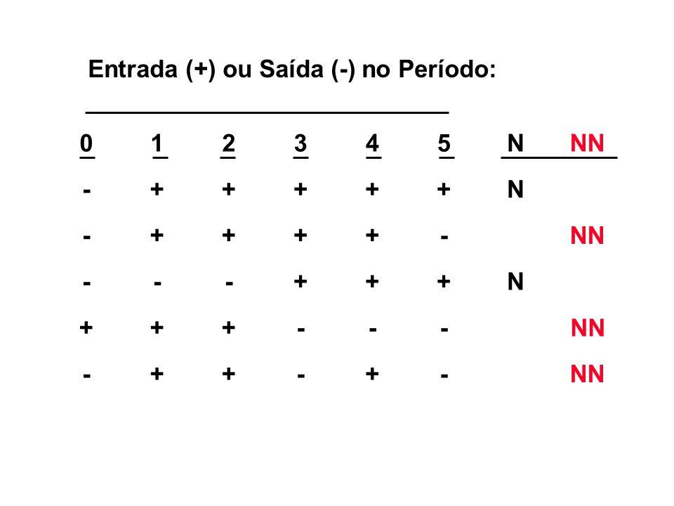 Entrada (+) ou Saída (-) no Período: 012345NNN -+++++N -++++- ---+++N +++--- -++-+-