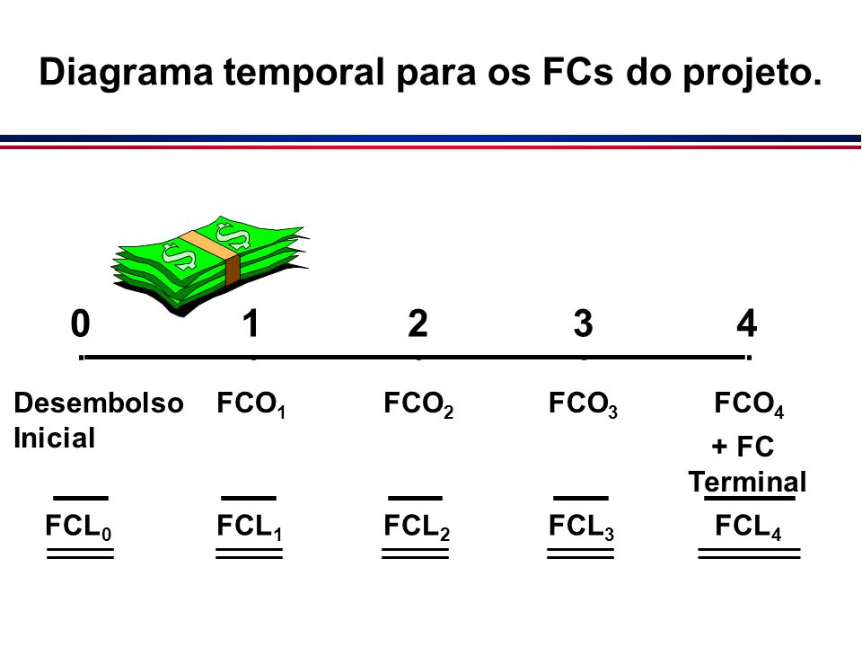 01234 Desembolso Inicial FCO 1 FCO 2 FCO 3 FCO 4 + FC Terminal FCL 0 FCL 1 FCL 2 FCL 3 FCL 4 Diagrama temporal para os FCs do projeto.