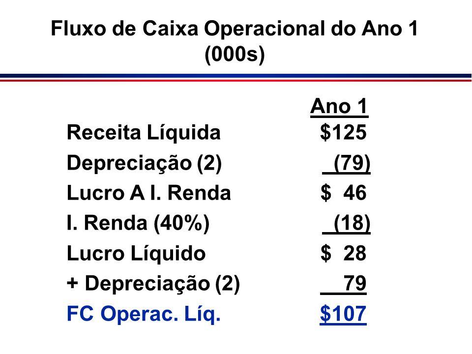 Receita Líquida Depreciação (2) Lucro A I. Renda I. Renda (40%) Lucro Líquido + Depreciação (2) FC Operac. Líq. $125 (79) $ 46 (18) $ 28 79 $107 Ano 1