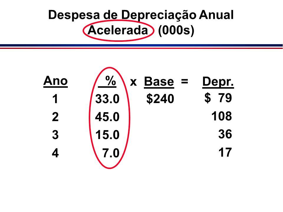Ano 1 2 3 4 % 33.0 45.0 15.0 7.0 Depr. $ 79 108 36 17 x Base = $240 Despesa de Depreciação Anual Acelerada (000s)