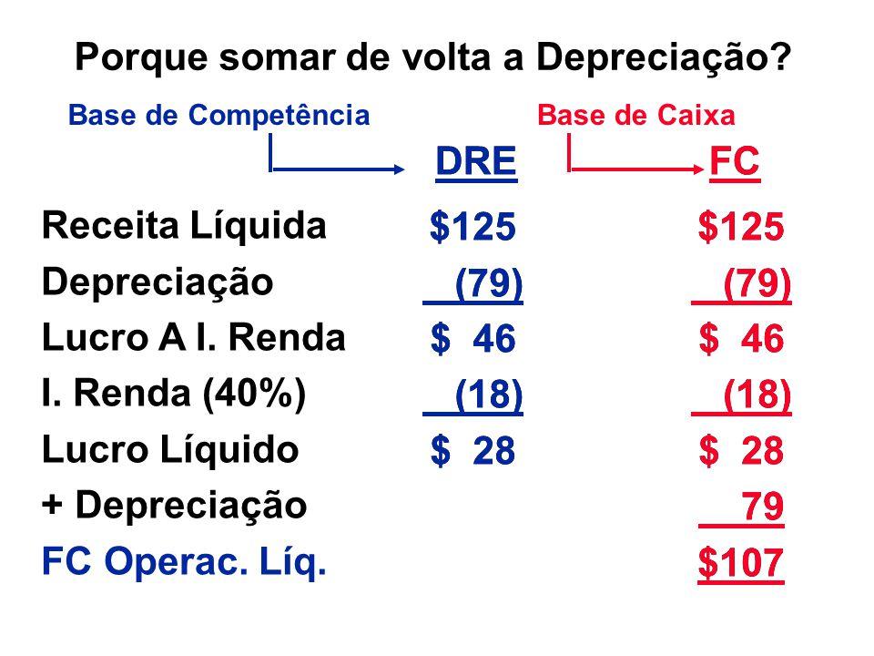 $125 (79) $ 46 (18) $ 28 $125 (79) $ 46 (18) $ 28 FC DRE Porque somar de volta a Depreciação? Receita Líquida Depreciação Lucro A I. Renda I. Renda (4