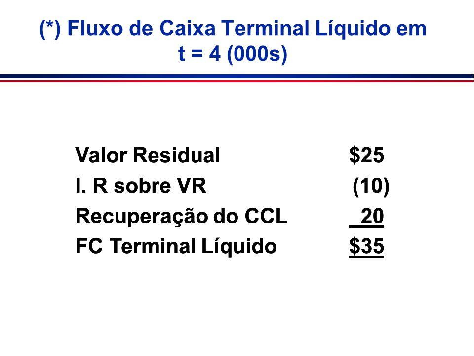 (*) Fluxo de Caixa Terminal Líquido em t = 4 (000s) Valor Residual I. R sobre VR Recuperação do CCL FC Terminal Líquido Valor Residual I. R sobre VR R