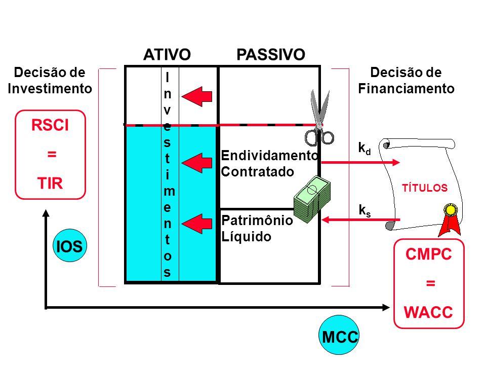 Endividamento Espontâneo IOS TÍTULOS Decisão de Investimento RSCI = TIR CMPC = WACC Decisão de Financiamento MCC Endividamento Contratado kdkd ksks AT