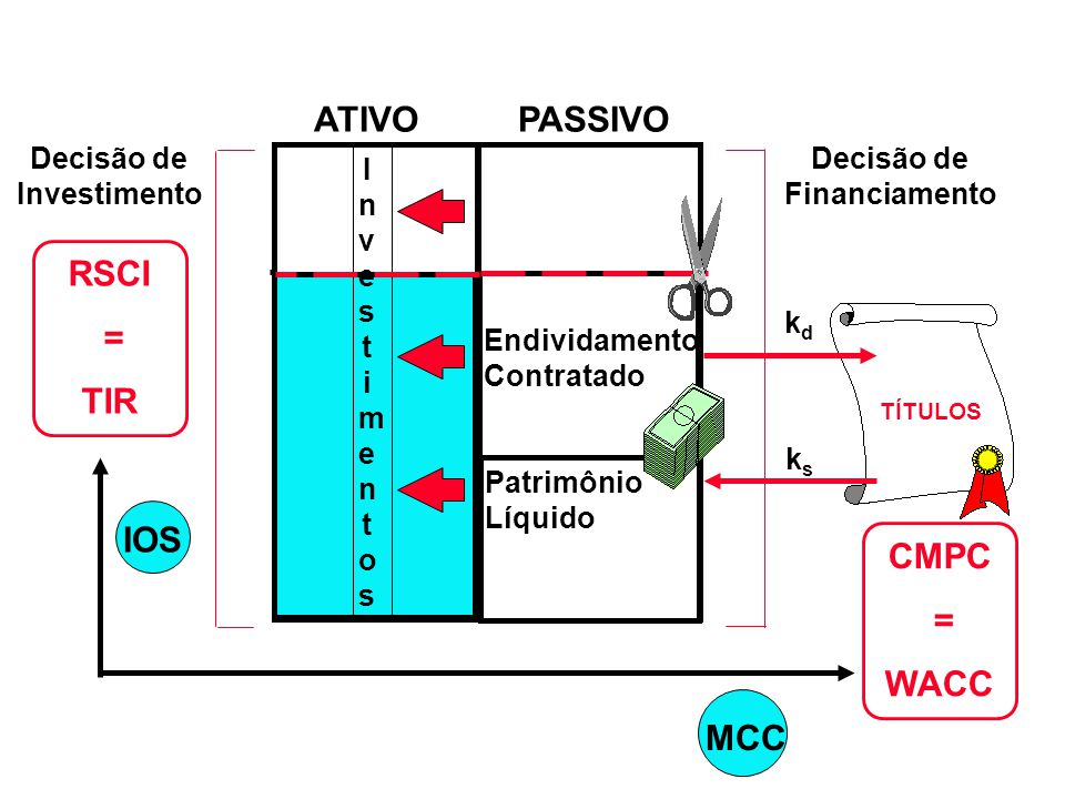 11.1 A = 17 B = 15 12.1 IOS MCC % 5001,2002,000 $ Orçamento de Capital TIR CMC