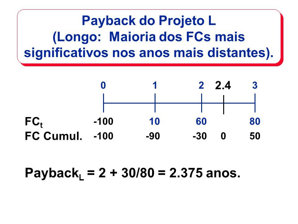 Payback do Projeto L (Longo: Maioria dos FCs mais significativos nos anos mais distantes). 108060 0123 -100 FC t FC Cumul. -100-90-3050 Payback L = 2