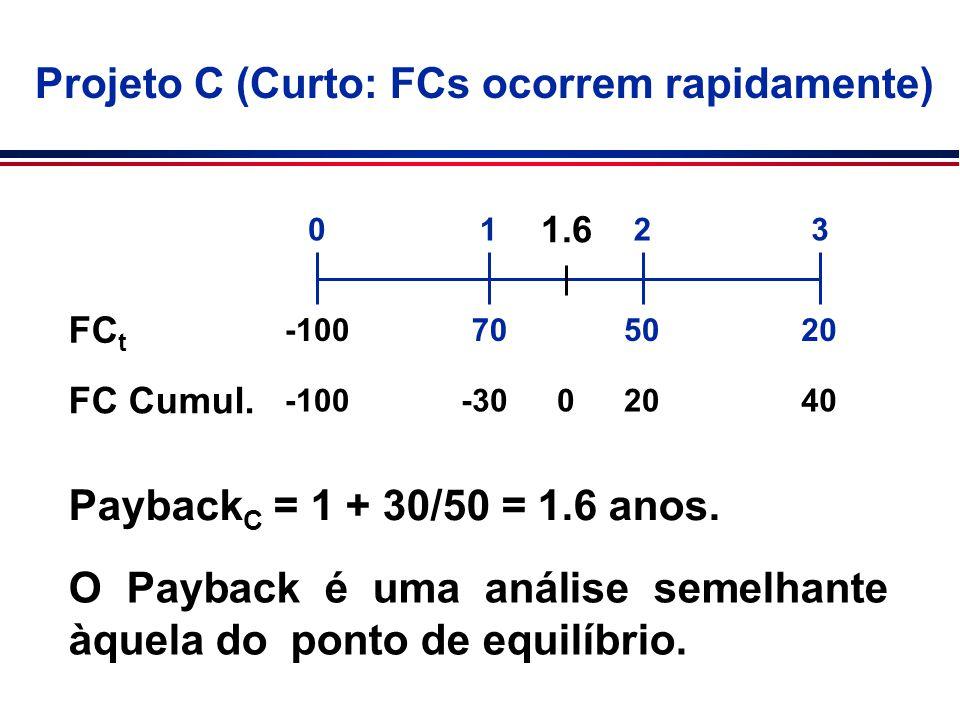 FC t FC Cumul. -100-302040 Payback C = 1 + 30/50 = 1.6 anos. 702050 0123 Projeto C (Curto: FCs ocorrem rapidamente) -100 0 1.6 O Payback é uma análise