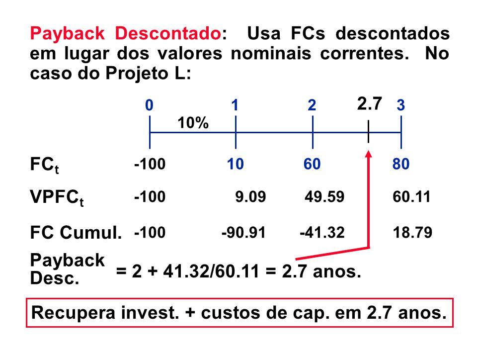 = 2 + 41.32/60.11 = 2.7 anos. -41.32 60.11 108060 0123 FC t FC Cumul. -100-90.9118.79 Payback Desc. Payback Descontado: Usa FCs descontados em lugar d