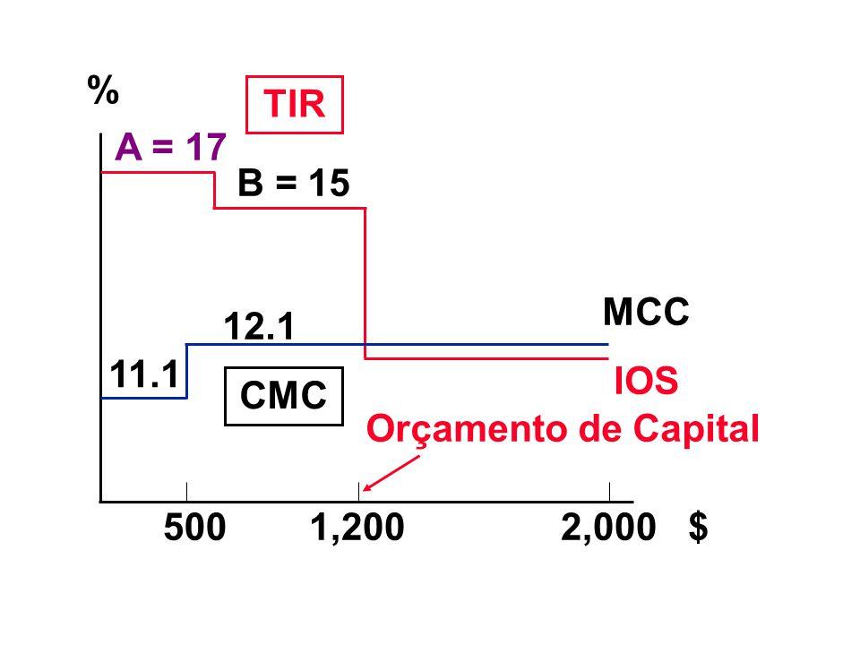 n Se C e L forem independentes, aceitar ambos.TIRs > k = 10%.