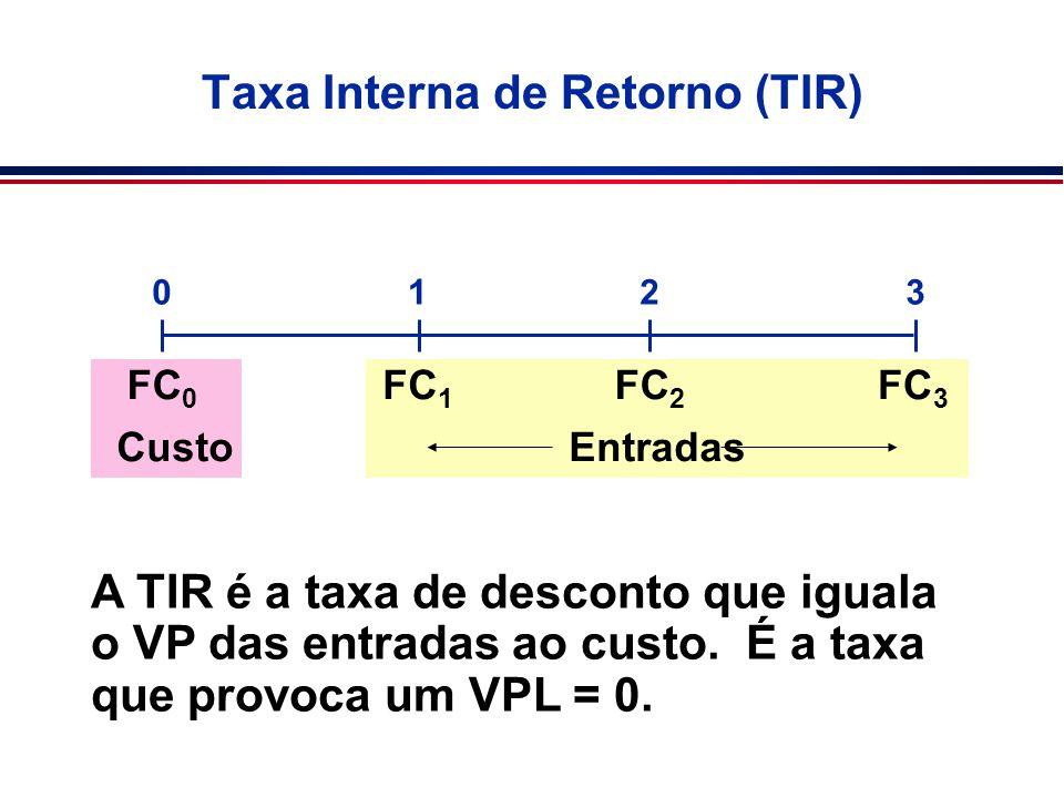 Taxa Interna de Retorno (TIR) 0123 FC 0 FC 1 FC 2 FC 3 CustoEntradas A TIR é a taxa de desconto que iguala o VP das entradas ao custo. É a taxa que pr