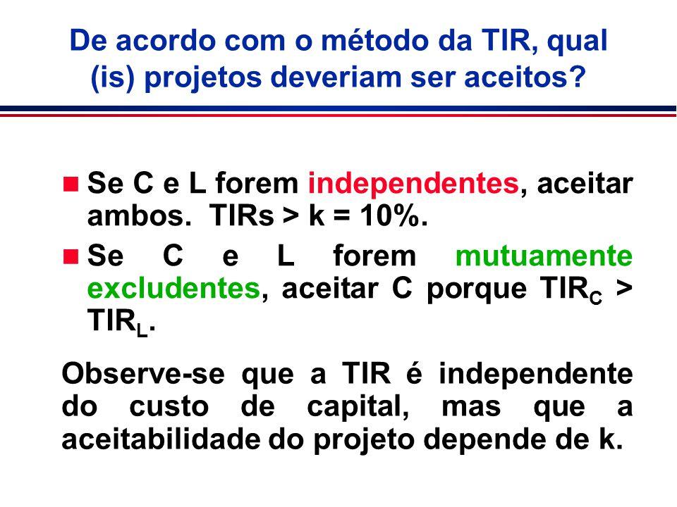 n Se C e L forem independentes, aceitar ambos. TIRs > k = 10%. n Se C e L forem mutuamente excludentes, aceitar C porque TIR C > TIR L. De acordo com
