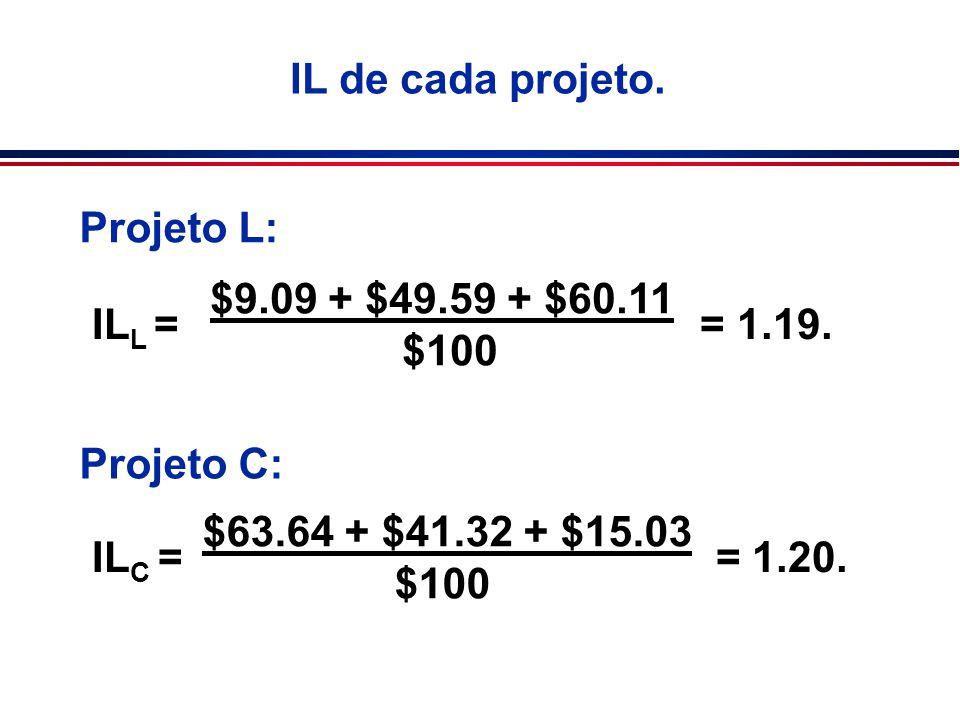 IL de cada projeto. Projeto L: $9.09 + $49.59 + $60.11 $100 Projeto C: $63.64 + $41.32 + $15.03 $100 IL L = = 1.19. IL C = = 1.20.