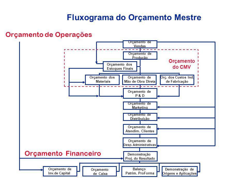 = Fluxo de Caixa da Empresa com o projeto menos Fluxo de Caixa da Empresa sem o projeto Fluxo de Caixa Incremental