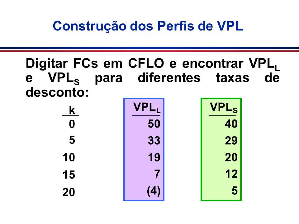 Construção dos Perfis de VPL Digitar FCs em CFLO e encontrar VPL L e VPL S para diferentes taxas de desconto: k 0 5 10 15 20 VPL L 50 33 19 7 (4) VPL