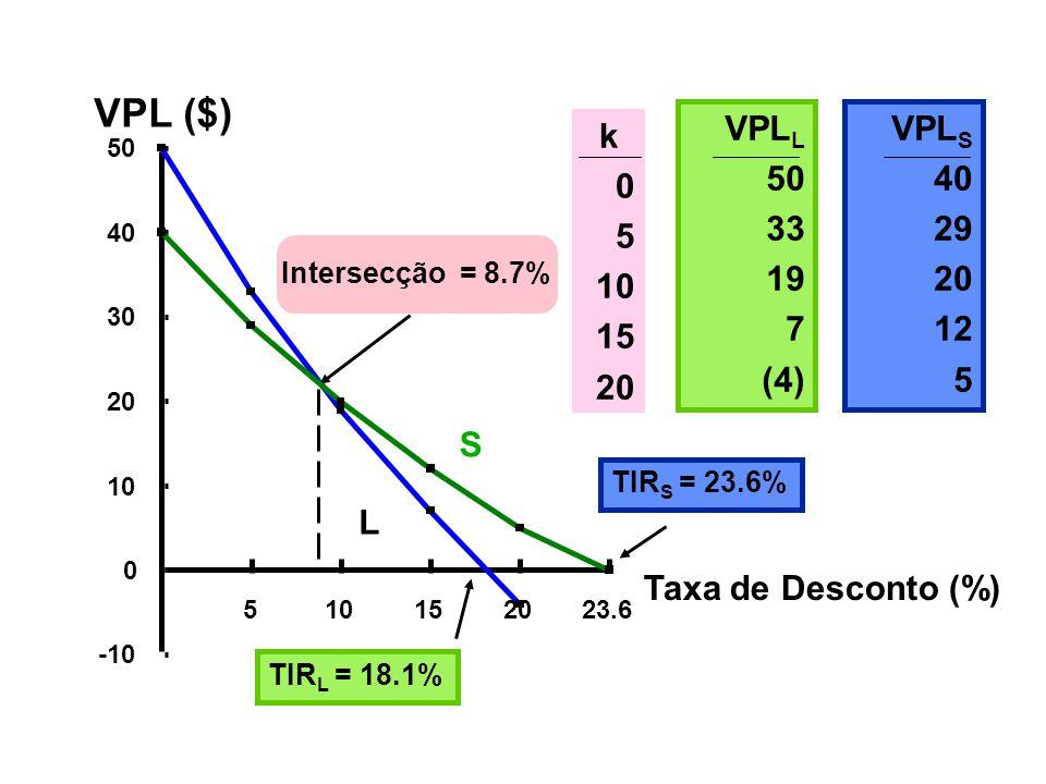 VPL ($) Taxa de Desconto (%) TIR L = 18.1% TIR S = 23.6% Intersecção = 8.7% k 0 5 10 15 20 VPL L 50 33 19 7 (4) VPL S 40 29 20 12 5 S L -10 0 10 20 30