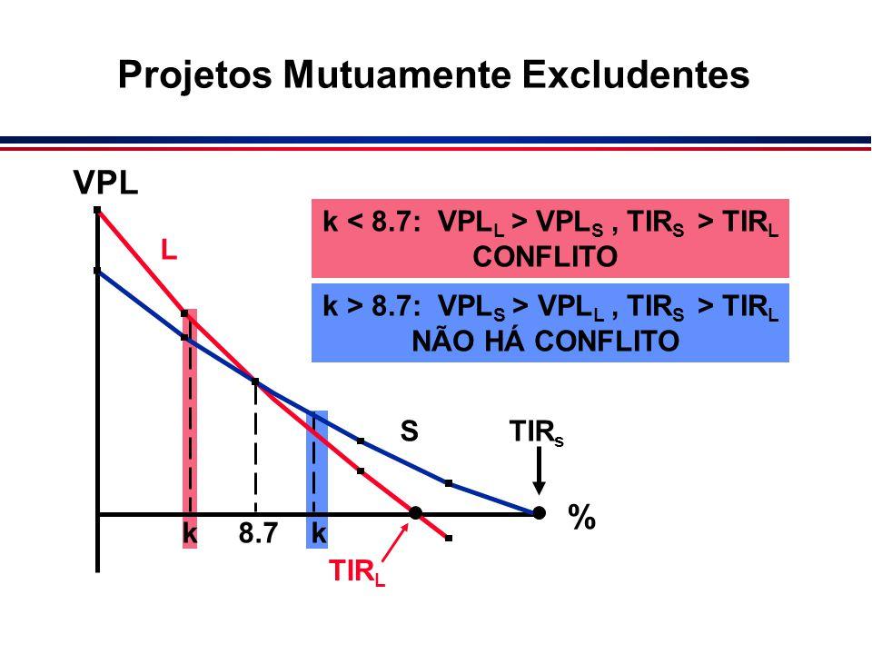 Projetos Mutuamente Excludentes k 8.7 k VPL % TIR s TIR L L S k VPL S, TIR S > TIR L CONFLITO k > 8.7: VPL S > VPL L, TIR S > TIR L NÃO HÁ CONFLITO