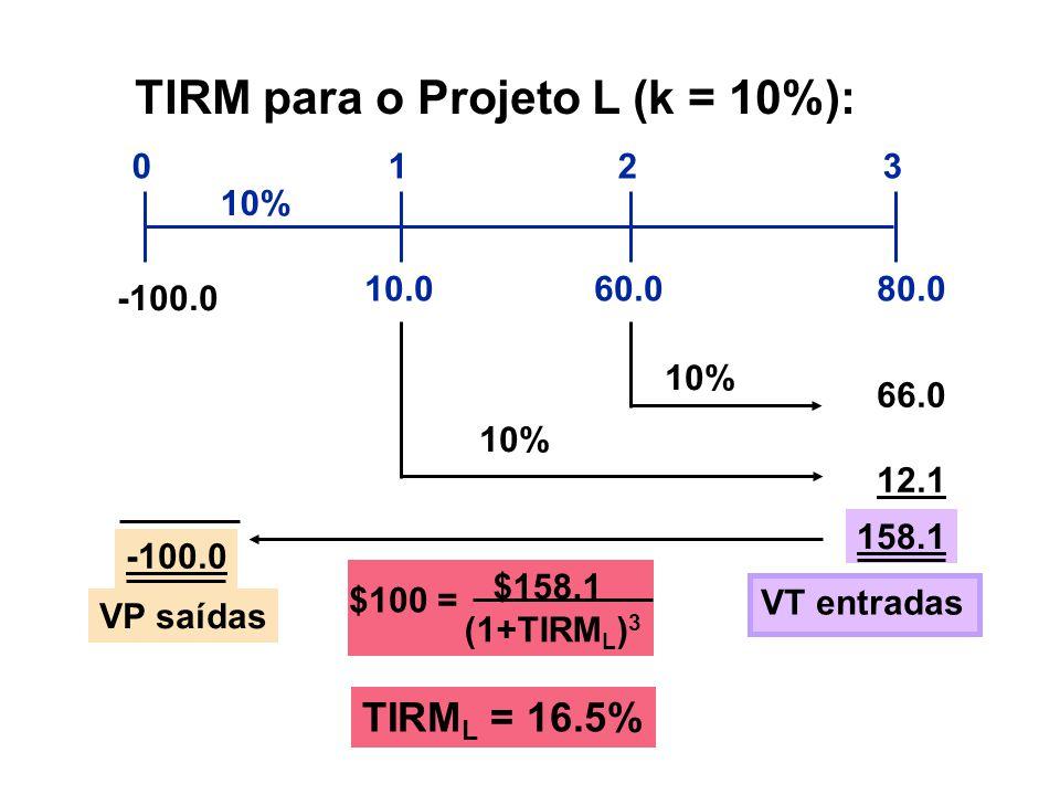 $158.1 (1+TIRM L ) 3 10.080.060.0 0123 10% 66.0 12.1 158.1 TIRM para o Projeto L (k = 10%): -100.0 10% VT entradas -100.0 VP saídas TIRM L = 16.5% $10