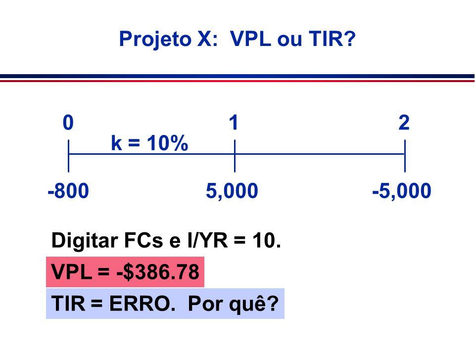 Projeto X: VPL ou TIR? 5,000-5,000 012 k = 10% -800 Digitar FCs e I/YR = 10. VPL = -$386.78 TIR = ERRO. Por quê?