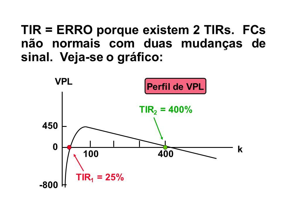 TIR = ERRO porque existem 2 TIRs. FCs não normais com duas mudanças de sinal. Veja-se o gráfico: Perfil de VPL 450 -800 0 400100 TIR 2 = 400% TIR 1 =