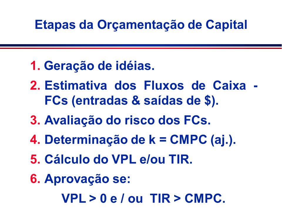 Orçamento de Capital: métodos n Payback n Valor Presente Líquido (VPL = NPV) n Taxa Interna de Retorno (TIR = IRR) n Índice de Lucratividade (IL = PI) n Taxa Interna de Retorno Modificada (TIRM = MIRR)