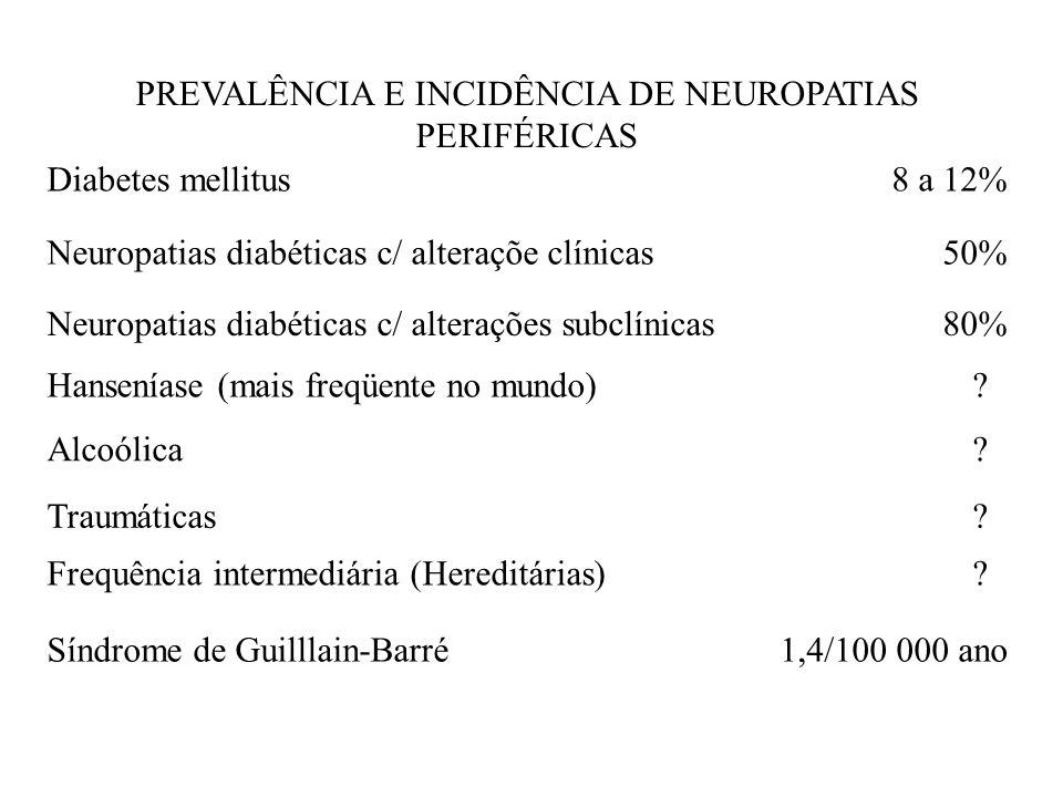 PREVALÊNCIA E INCIDÊNCIA DE NEUROPATIAS PERIFÉRICAS Diabetes mellitus8 a 12% Neuropatias diabéticas c/ alteraçõe clínicas50% Neuropatias diabéticas c/