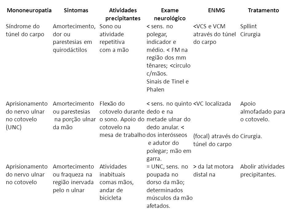 MononeuropatiaSintomasAtividades precipitantes Exame neurológico ENMGTratamento Síndrome do túnel do carpo Amortecimento, dor ou parestesias em quirod