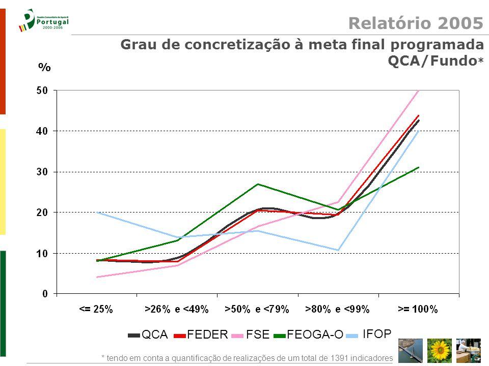 Relatório 2005 Grau de concretização à meta final programada QCA/Fundo * * tendo em conta a quantificação de realizações de um total de 1391 indicadores QCAFEDERFSEFEOGA-O IFOP %