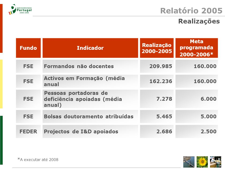 Relatório 2005 Realizações FundoIndicador Realização 2000-2005 Meta programada 2000-2006* FSEFormandos não docentes209.985160.000 FSE Activos em Formação (média anual 162.236160.000 FSE Pessoas portadoras de deficiência apoiadas (média anual) 7.2786.000 FSEBolsas doutoramento atribuídas5.4655.000 FEDERProjectos de I&D apoiados2.6862.500 * A executar até 2008