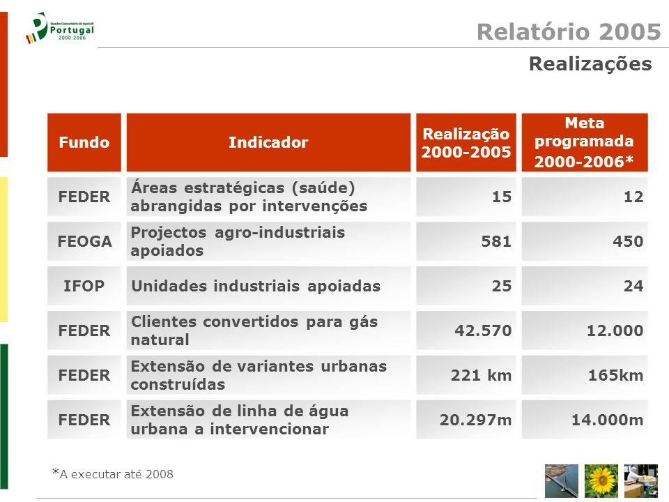 Relatório 2005 FundoIndicador Realização 2000-2005 Meta programada 2000-2006* FEDER Extensão de costa intervencionada 15 km12 km FSE Participação em medidas de politica activa de desemprega- dos longa duração p/ano (média) 5.9285.500 FEDER Extensão da rede de distribuição gás natural (primária e secundária) 1.949 km1.500 km FEDER Rede de drenagem de águas residuais construída 82 km36 km IFOPPortos intervencionados3420 * A executar até 2008 Realizações