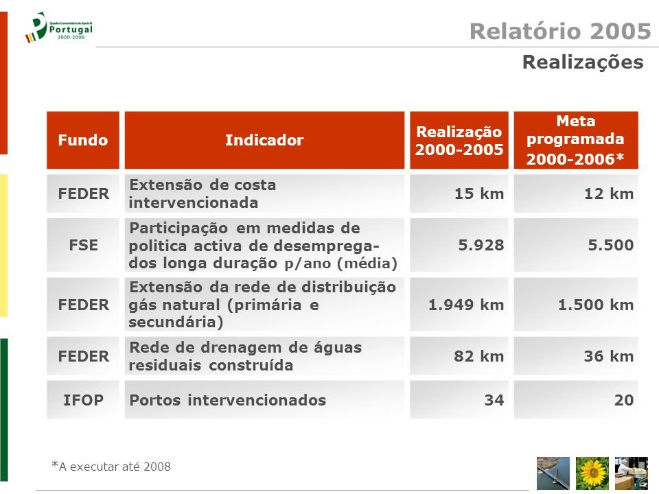 Relatório 2005 FundoIndicador Realização 2000-2005 Meta programada 2000-2006* FEDER Extensão de costa intervencionada 15 km12 km FSE Participação em m