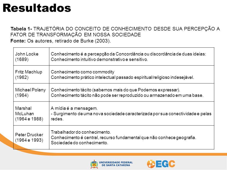 Resultados Tabela 1- TRAJETÓRIA DO CONCEITO DE CONHECIMENTO DESDE SUA PERCEPÇÃO A FATOR DE TRANSFORMAÇÃO EM NOSSA SOCIEDADE Fonte: Os autores, retirad