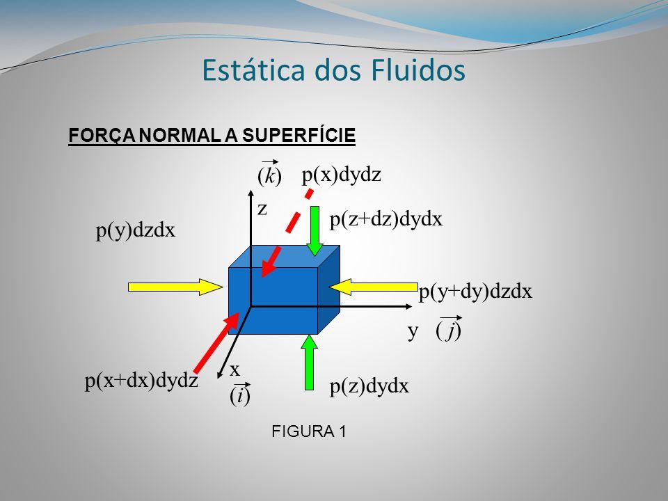 Estática dos Fluidos y ( j) x(i)x(i) (k)z(k)z p(y)dzdx p(y+dy)dzdx p(z)dydx p(z+dz)dydx FORÇA NORMAL A SUPERFÍCIE p(x+dx)dydz FIGURA 1 p(x)dydz