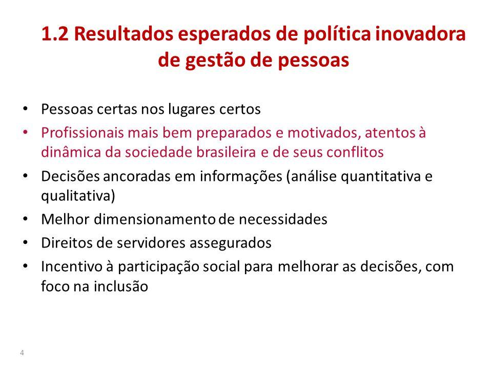1.2 Resultados esperados de política inovadora de gestão de pessoas • Pessoas certas nos lugares certos • Profissionais mais bem preparados e motivado