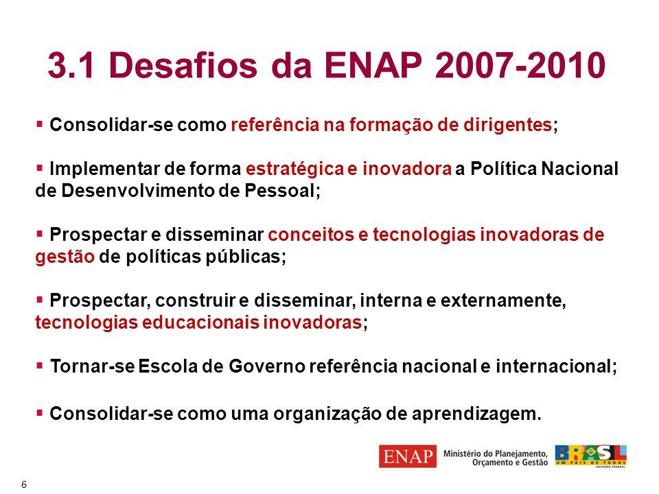 3.1 Desafios da ENAP 2007-2010  Consolidar-se como referência na formação de dirigentes;  Implementar de forma estratégica e inovadora a Política Na