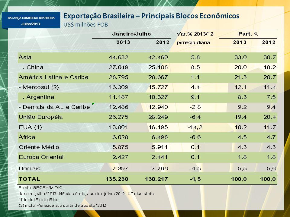BALANÇA COMERCIAL BRASILEIRA Julho/2013 Exportação Brasileira – Principais Blocos Econômicos US$ milhões FOB