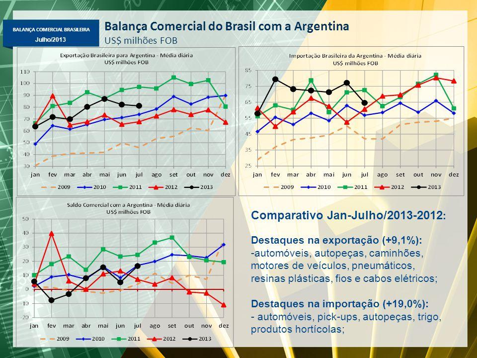 BALANÇA COMERCIAL BRASILEIRA Julho/2013 Balança Comercial do Brasil com a Argentina US$ milhões FOB Comparativo Jan-Julho/2013-2012 : Destaques na exp