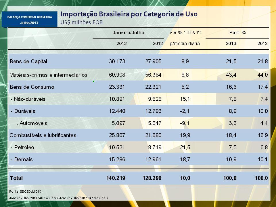 BALANÇA COMERCIAL BRASILEIRA Julho/2013 Importação Brasileira por Categoria de Uso US$ milhões FOB