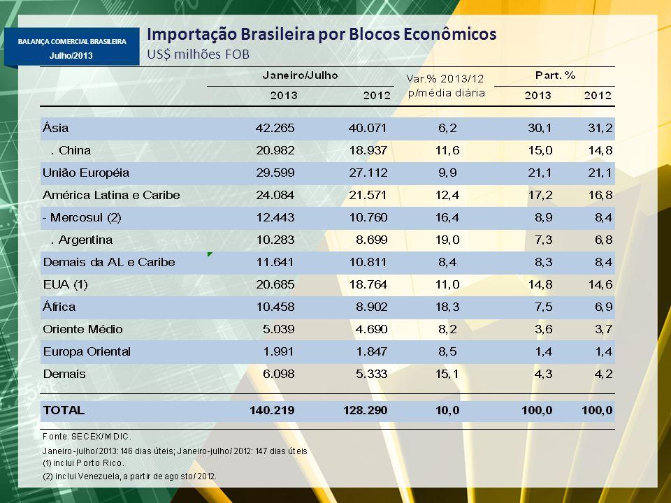 BALANÇA COMERCIAL BRASILEIRA Julho/2013 Importação Brasileira por Blocos Econômicos US$ milhões FOB