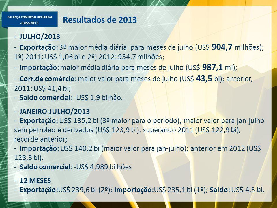 BALANÇA COMERCIAL BRASILEIRA Julho/2013 Resultados de 2013 -JULHO/2013 -Exportação: 3ª maior média diária para meses de julho (US$ 904,7 milhões); 1º)