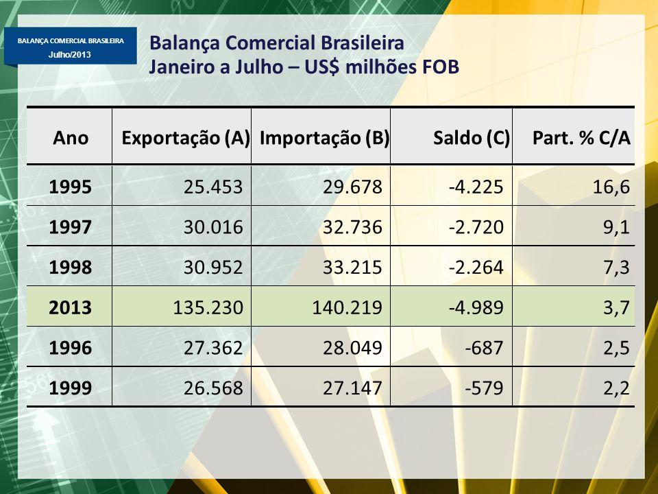 BALANÇA COMERCIAL BRASILEIRA Julho/2013 Balança Comercial Brasileira Janeiro a Julho – US$ milhões FOB AnoExportação (A)Importação (B)Saldo (C)Part. %