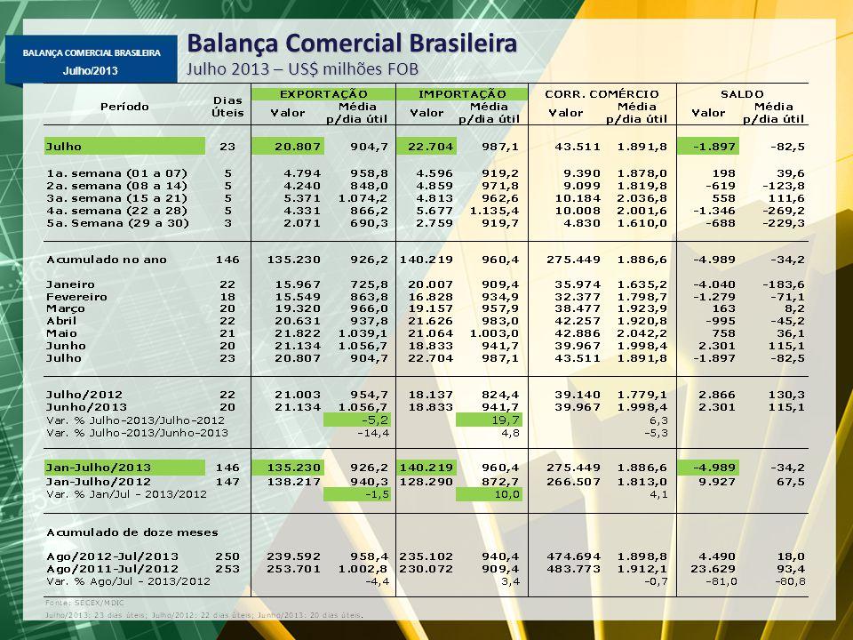 BALANÇA COMERCIAL BRASILEIRA Julho/2013 Balança Comercial Brasileira Julho 2013 – US$ milhões FOB