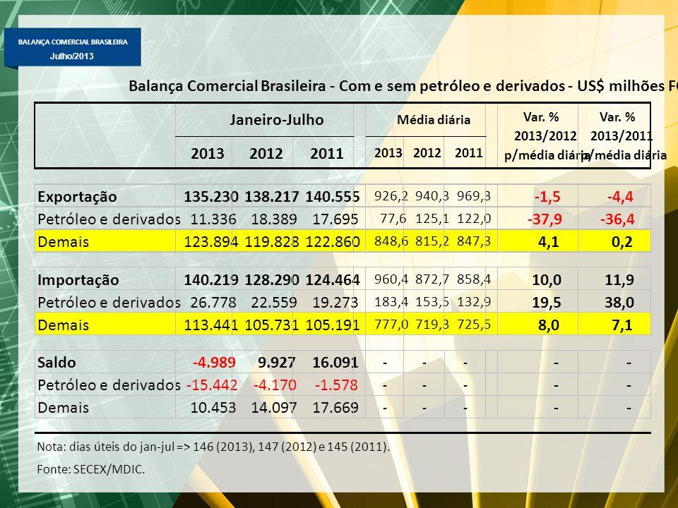 BALANÇA COMERCIAL BRASILEIRA Julho/2013 201320122011 201320122011 Exportação135.230138.217140.555 926,2940,3969,3 -1,5-4,4 Petróleo e derivados11.3361