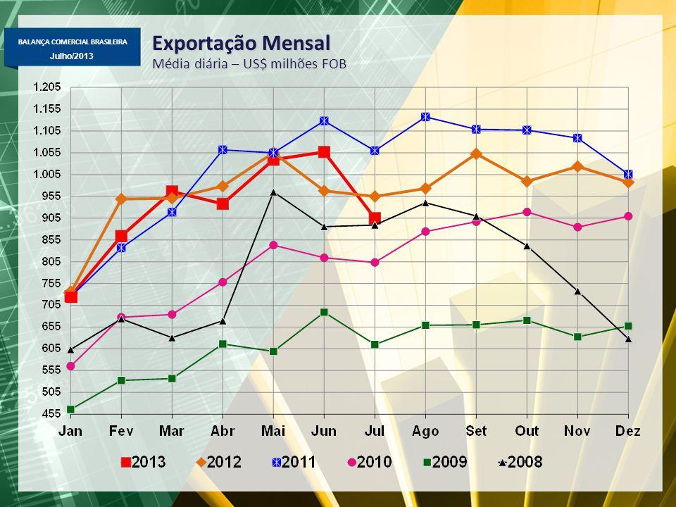 BALANÇA COMERCIAL BRASILEIRA Julho/2013 Exportação Mensal Média diária – US$ milhões FOB