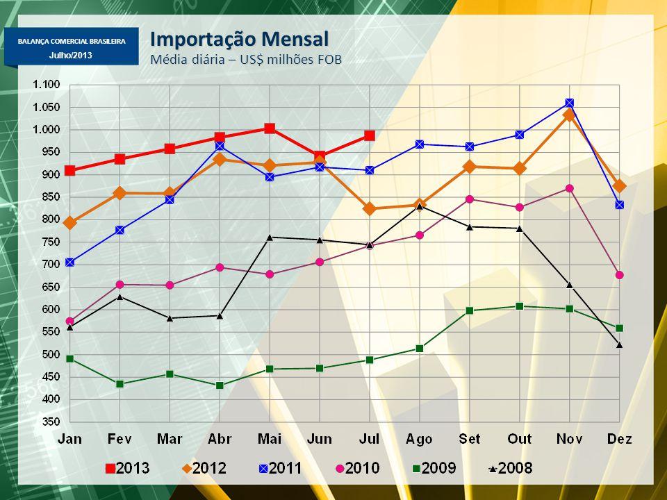 BALANÇA COMERCIAL BRASILEIRA Julho/2013 Importação Mensal Média diária – US$ milhões FOB